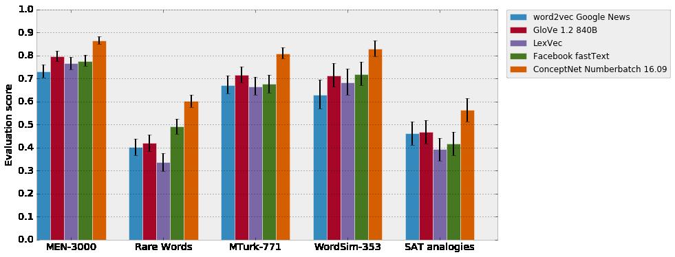numberbatch-comparison-graph